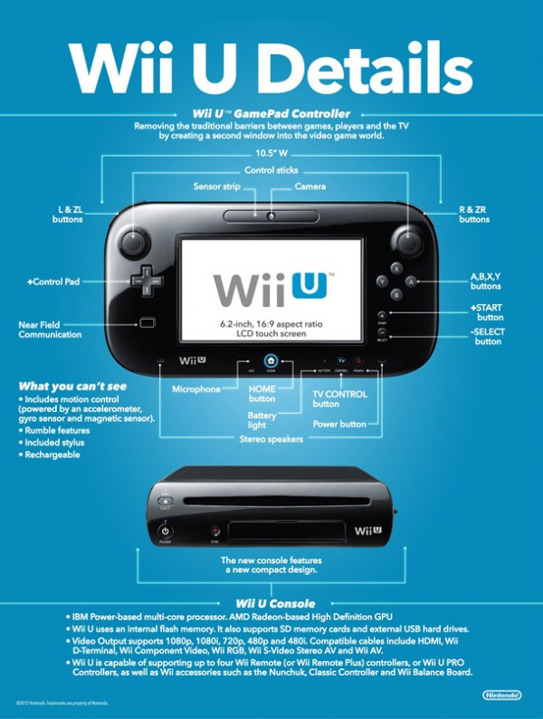 InfographicWiiUDetails 600x794 Nintendo Has a Wii U Event Planned, But Will It Provide The Info We Want?
